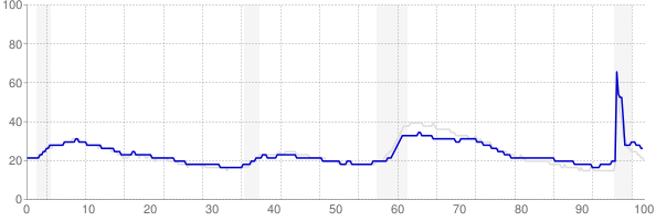 Pennsylvania monthly unemployment rate chart from 1990 to August 2021